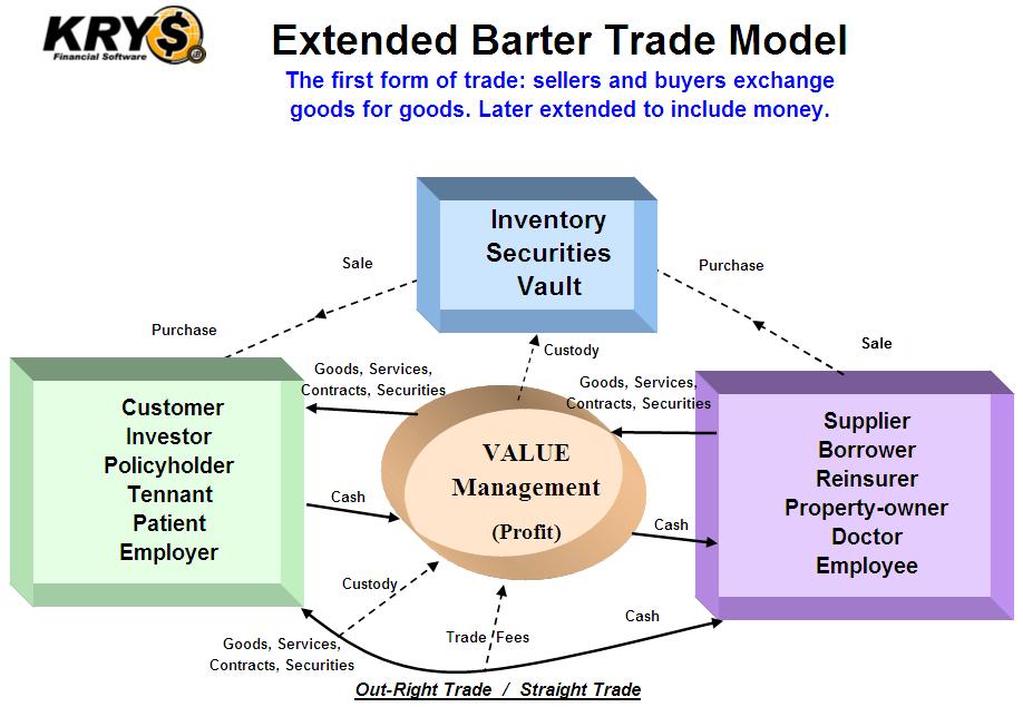 Define barter system of trade